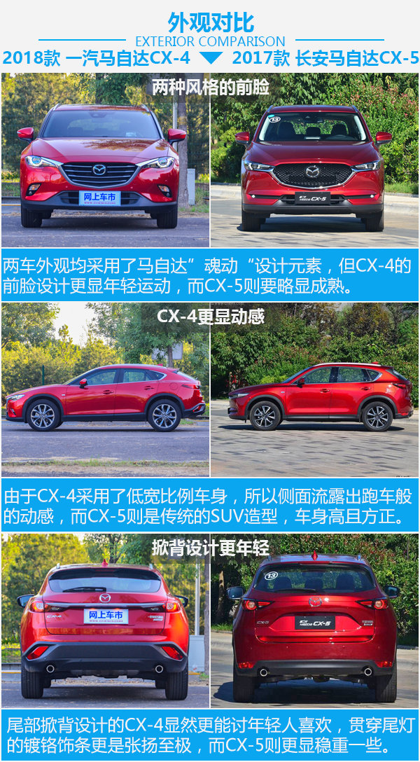 要运动也要性价比 马自达CX-4对比马自达CX-5-图4
