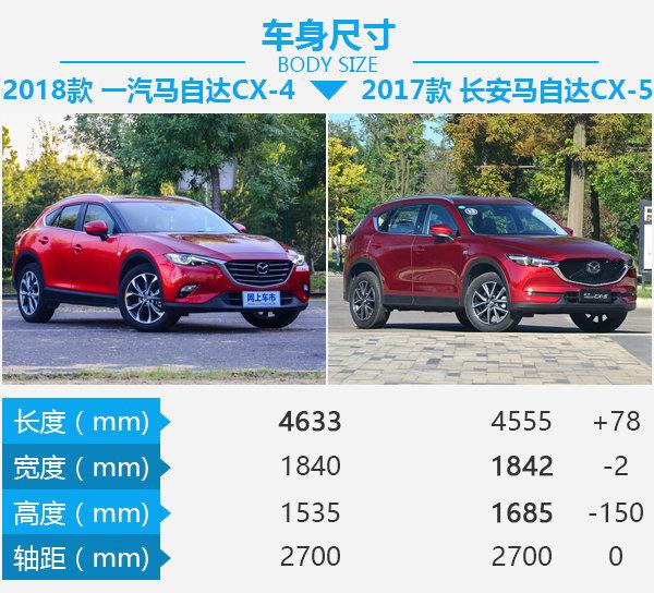 要运动也要性价比 马自达CX-4对比马自达CX-5-图3