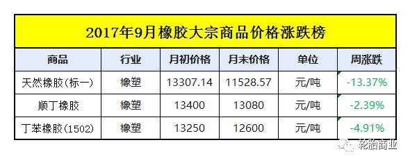 橡胶价格跌成狗,轮胎价格却涨到疯(附10月最新涨价通知)