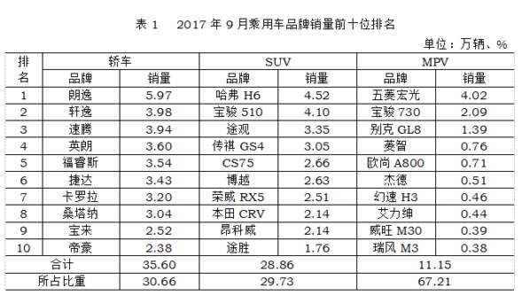 9月各细分市场销量排名top10