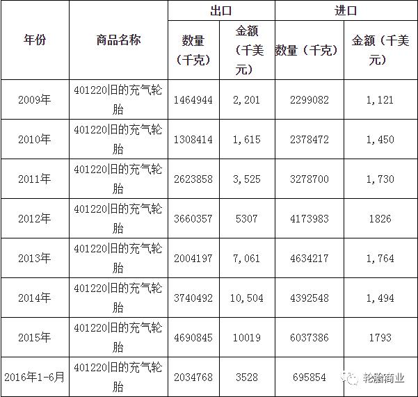 中国废旧轮胎问题研究