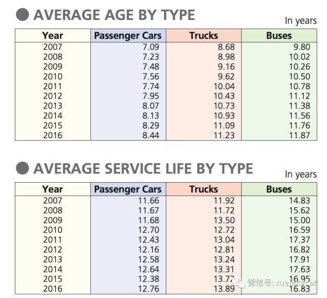 日本的汽车究竟能开多少年?答案出乎意料……
