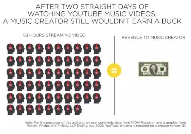 数据来源:RIAA