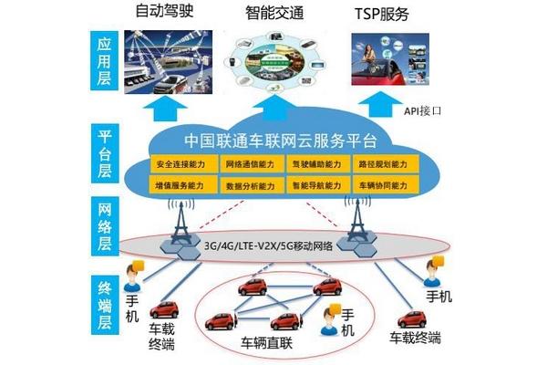 白皮书   中国联通车联网技术路线及布署策略