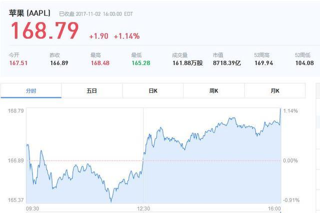 近一年来,苹果股价从104美元涨到了168美元