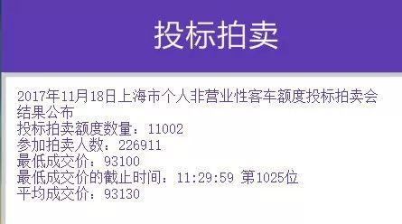 沪牌拍卖结果出炉:中标率4.8% 平均成交价为93130元