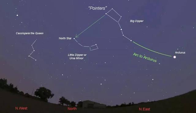 北极星是一颗什么星?古人何以靠它指明方向?