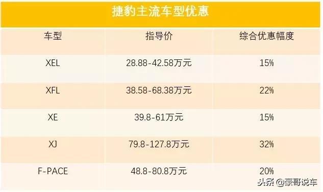 """一不小心就便宜30万,捷豹路虎在中国成为""""廉价""""豪车!"""