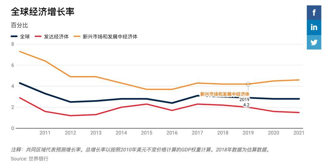 世界银行发布《全球经济展望》:山雨欲来风满楼