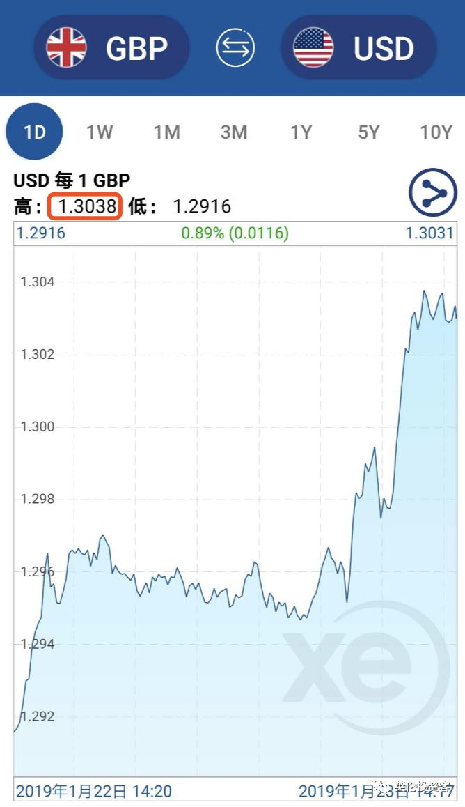 英镑突然急涨,创两个月新高,英国又发生了什么?