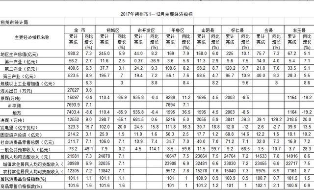 2017年朔州各县区经济情况出炉,四县区破百亿,怀仁稳居晋北首县