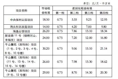 青岛5个公租房租金标准公布 最高每月每平21元