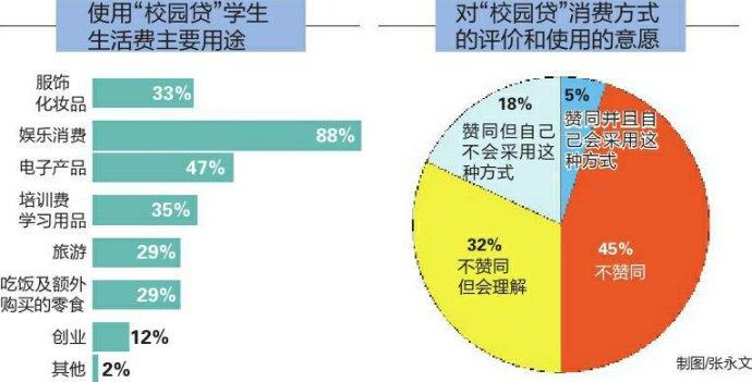 为什么校园贷人群中女性占比超99%?