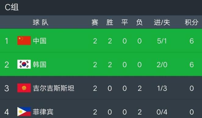 亚洲杯C组积分榜:韩国1-0携手中国队出线,国足要争小组头名?