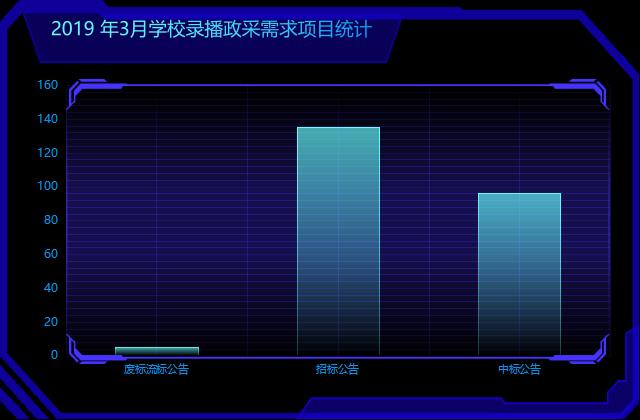 """3月份万博足彩app系统迎来""""开学季"""" 采购需求火热"""