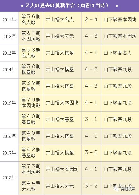 日本棋圣战挑战赛开打 井山冲击七连霸 山下期待终结十连败