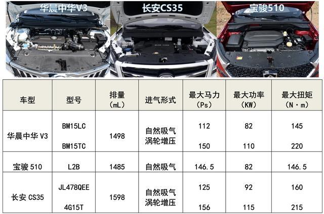 三款入门级SUV如何选?其中一款官降1.5万,实力不俗值得关注