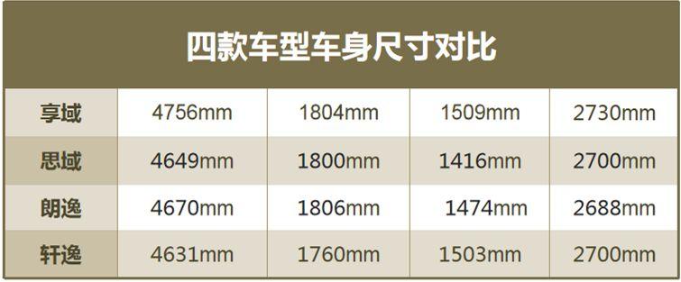 与朗逸轩逸争老大?东风本田享域来了,起价9.98万