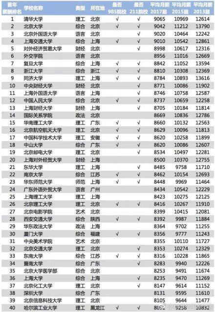 中国薪酬网公布了一份2018年中国大学毕业生薪酬排行榜Top200