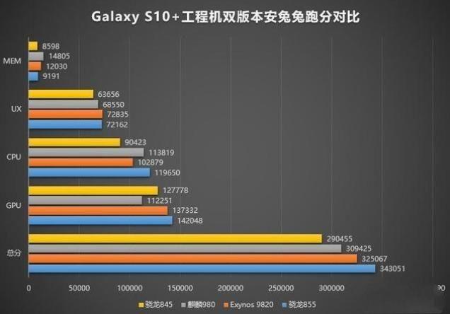 苹果X对比苹果XS信号:差距还是很大