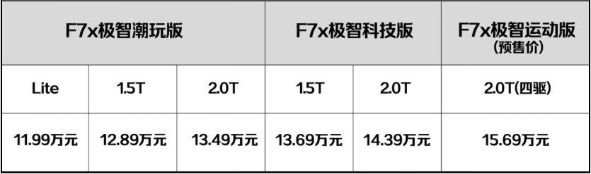 能聊天、能开黑、2.0T中配14万,哈弗F7x会让星越有压力