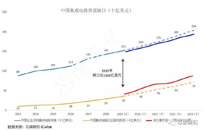 企业,产业,家国大业——浅析新形势下中国集成电路产业的机遇与挑战
