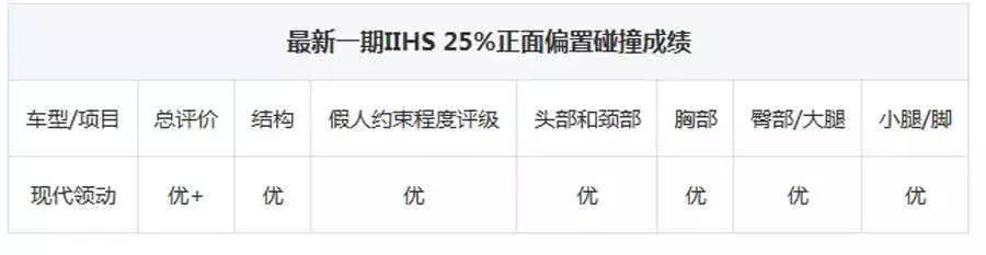 美国碰撞测试拿优+,到了中国就变差,领动在搞区别对待?