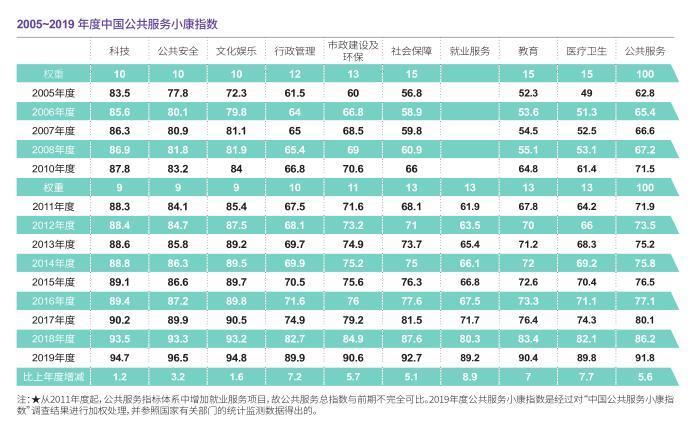 2019中国公共服务小康指数91.8:社会保障成公众关注新