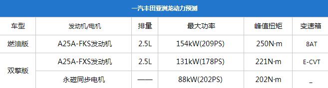 亚洲龙将于3月22日上市,预售23.98-28.98万