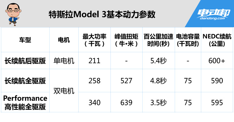 特斯拉Model 3基础版终于发布售价23万人民币,下个月就能交付