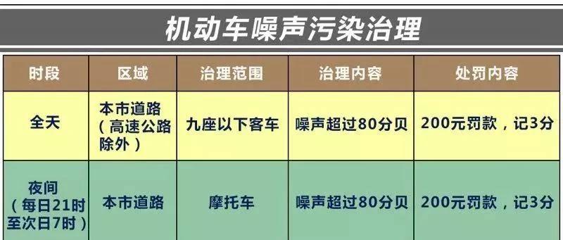 沪首位被查噪声污染违法人涉7项违法 被拘15日记39分