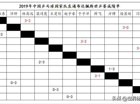 地表最强12人赛第一轮:刘诗雯3-2朱雨玲、樊振东3-2林高远!!