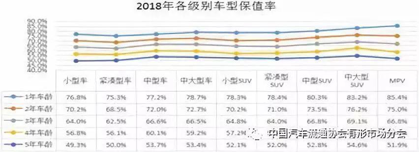 2018年中国汽车保值率排行榜,看看都有哪些车型保值率高?