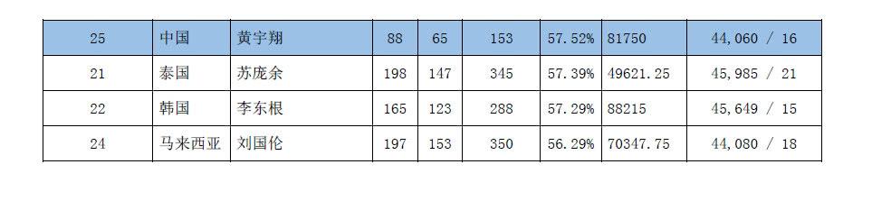 世界羽联男单胜率排行 林丹多次一轮游仍居第一 李宗伟还是第二