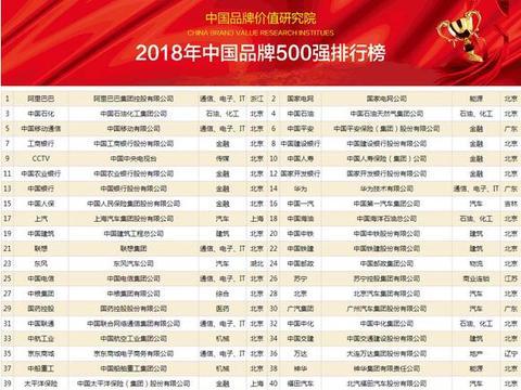 2018年中国品牌500强榜单发布