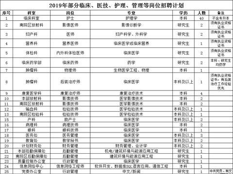 2019承德医学院附属医院招聘79人公告