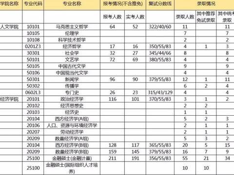 上海财经大学2018年考研报录比!分数高达380!