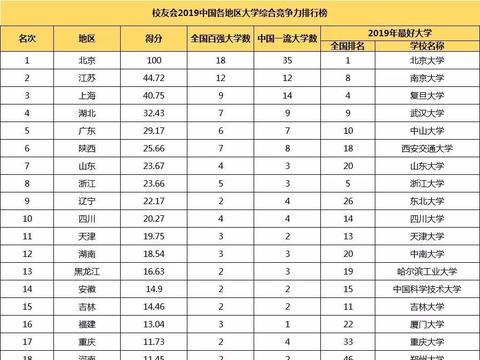 2019年中国各地区大学综合竞争力排行榜!