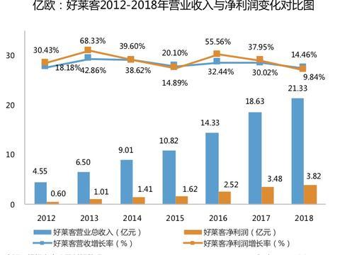 好莱客2018营收21.33亿,整装或取代新零售成重点丨亿欧财报解析