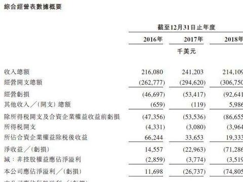 李嘉诚推医药公司上市,去年净亏5亿,曾因包装吃监管处分