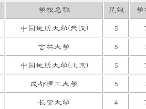 中国五所地质大学名校,其中竟有两所大学共用一个名字!