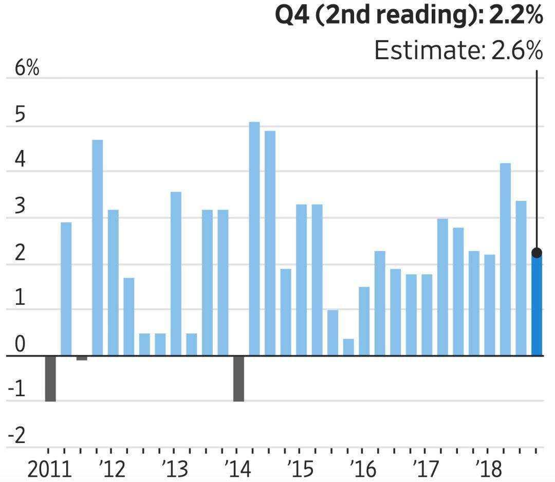 美国四季度gdp公布时间_美国与中国gdp