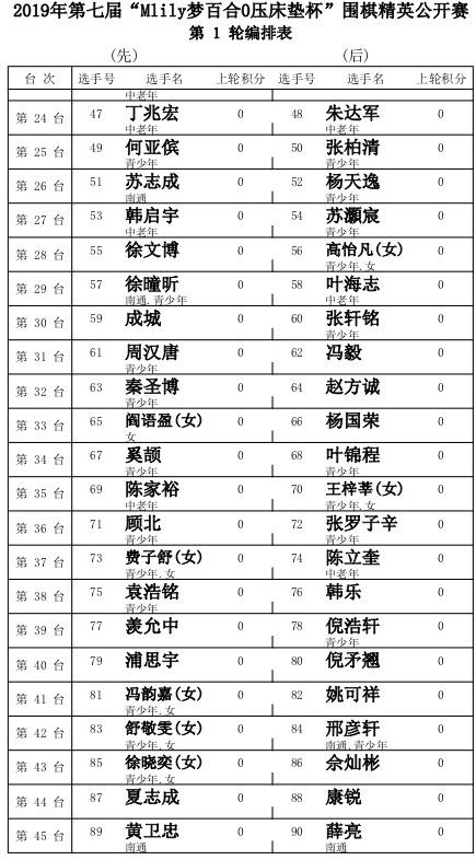 2019第七届梦百合杯围棋精英公开赛开幕