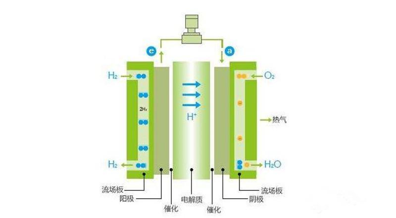氢燃料电池与纯电动孰优孰劣 对比来看就明白了