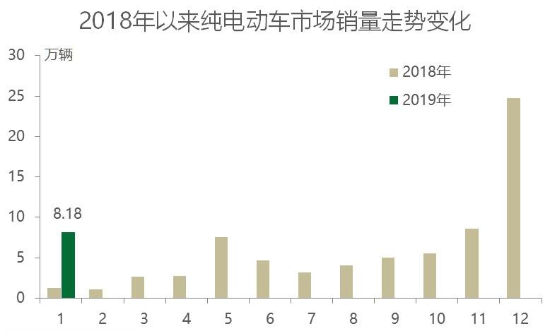 2019年1月电动车热销榜:比亚迪E5破万 蔚来不敌威马