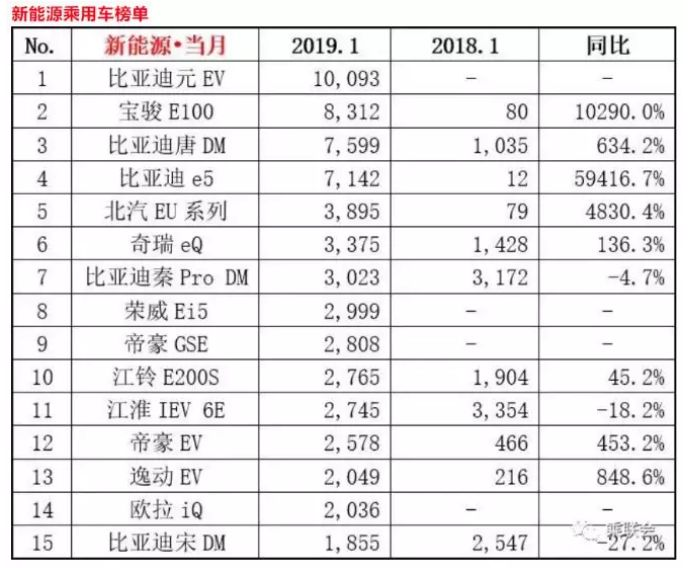 1月新能源销量涨180%  比亚迪成销量王