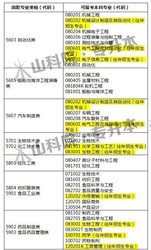 山东省普通高等教育专科升本科可报考专业对照表(2020年起)