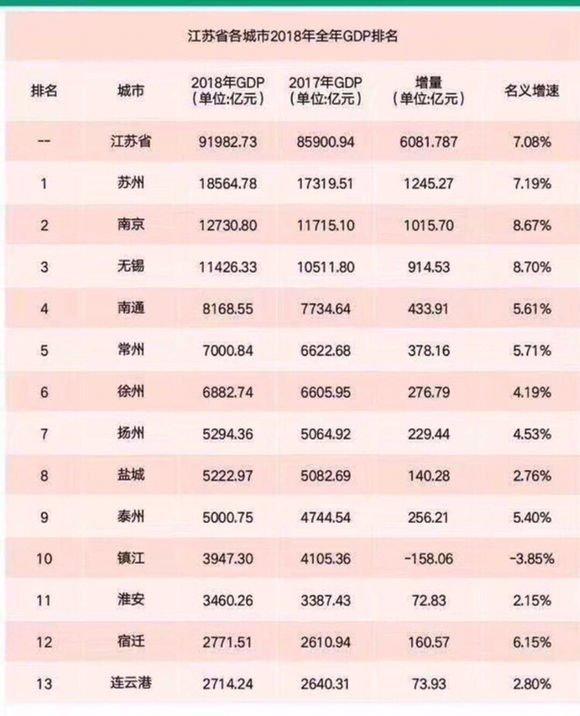 江苏13市2018年gdp预测排名出炉,9个城市gdp突破5000亿!图片