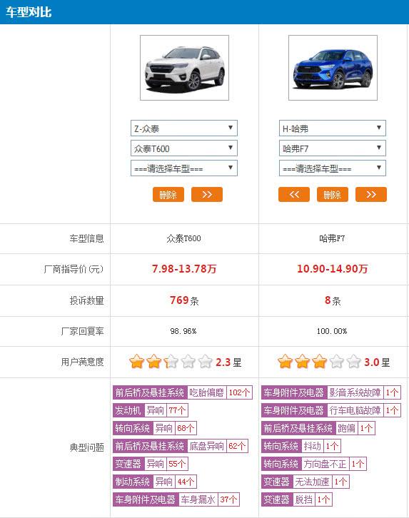 众泰T600和哈弗F7该怎么选?可别被价格迷惑了双眼!