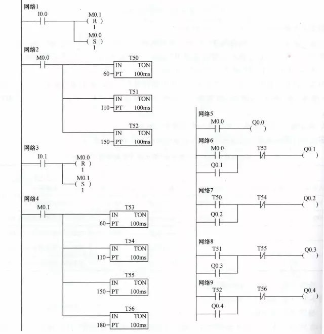 下面对照控制电路来说明梯形图的工作原理.
